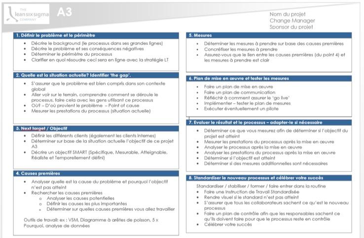 8 étapes A3
