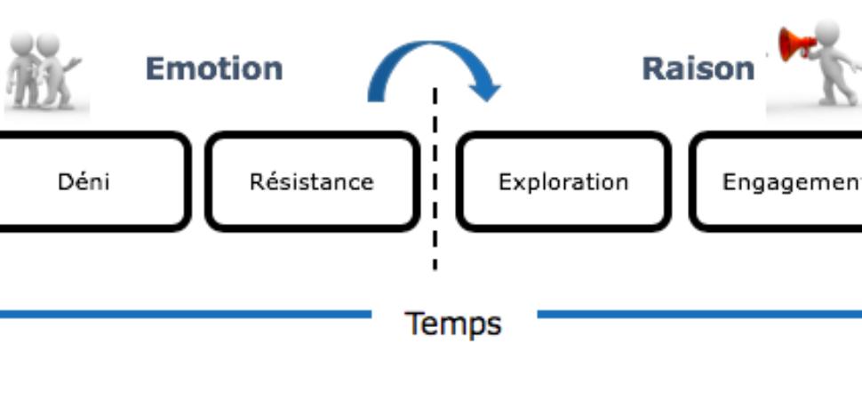 gestion du changement durant le coronavirus et lean change management