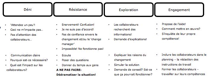 Les 4 phases du changement