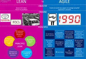Lean versus Agile