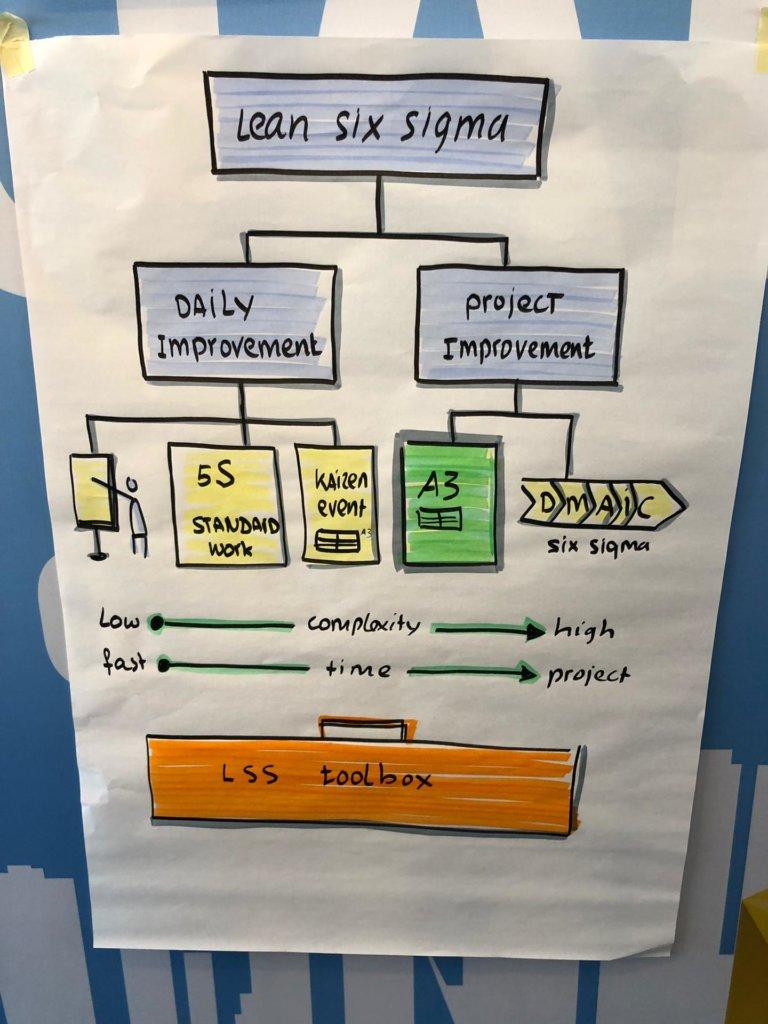 schéma management visuel