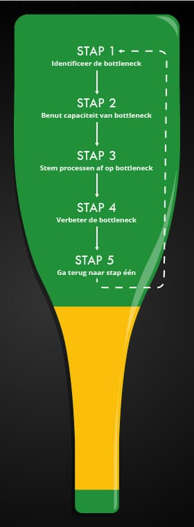 Bottleneck Theory Goldratt - The Lean Six Sigma Company