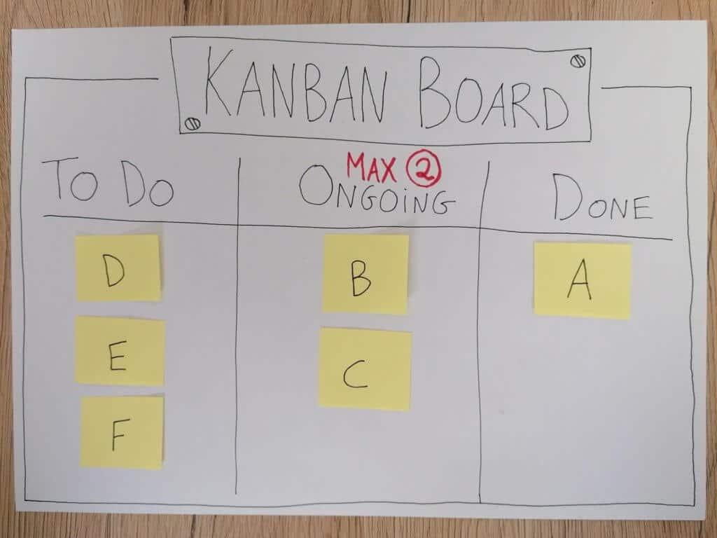 Fysieke Kanban To Do-List - The Lean Six Sigma Company
