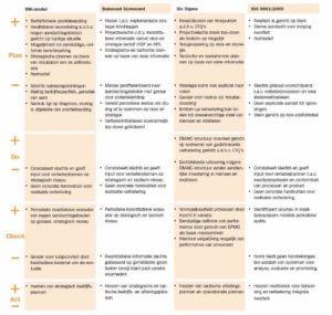 Vergelijking-INK-model-de-Balanced-Scorecard-en-Six-Sigma-klik-op-de-figuur-om-te-vergroten